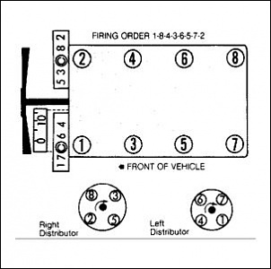 V8 Awd Cars besides 53 Ford F100 Wiring Diagram besides 69320 Ordem Dos Cabos De Vela also ImageIndex01 additionally 1999 Taurus Firing Order V8. on land rover v8 firing order