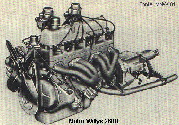 D Ajuda Para Identificar Motores Willys Motor on Jeep Wrangler 4 0 Engine