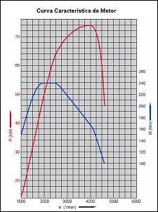 Características do motor VW 1.9 TDI-curva-motor.jpg