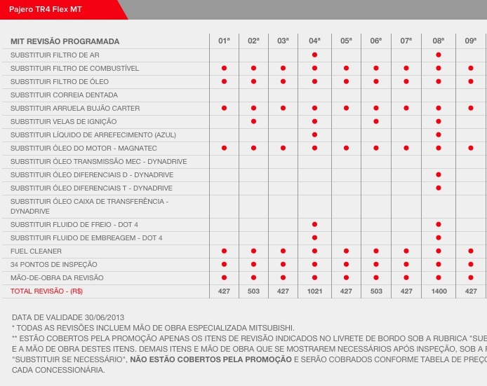 Mitsubishi Revisao Mitsubishi Motors Portugal