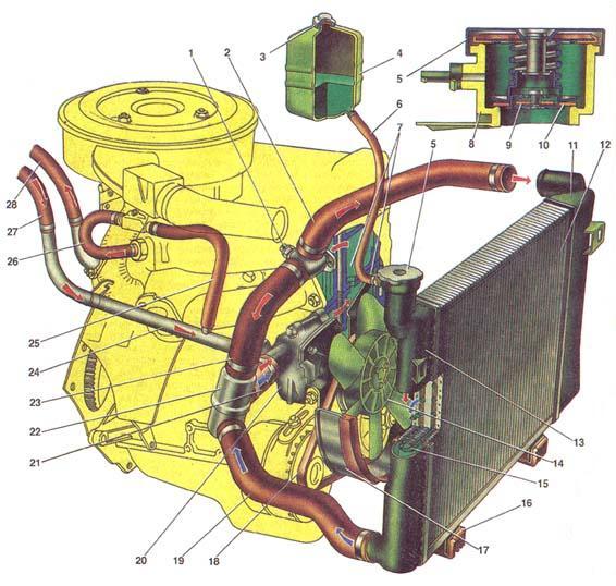 система охлаждения ваз 2110 карбюратор