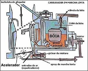 Carburador Solex H 30/31 PIC t para motor boxer VW 1600 (BAJA)-basic-carburetor-02.jpg
