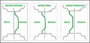 Reforma Bandeirante Pickup Cabine Dupla 84-diagrama-de-roda-offset.png